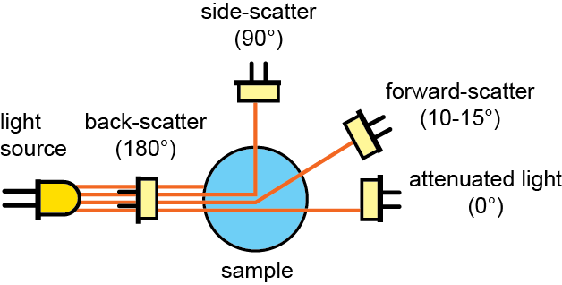 Comparison of backscatter, side-scatter-forward-scatter, and attenuated light