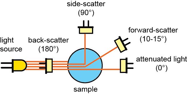 Comparison of backscatter, side-scatter-forward-scatter, and attenuated light